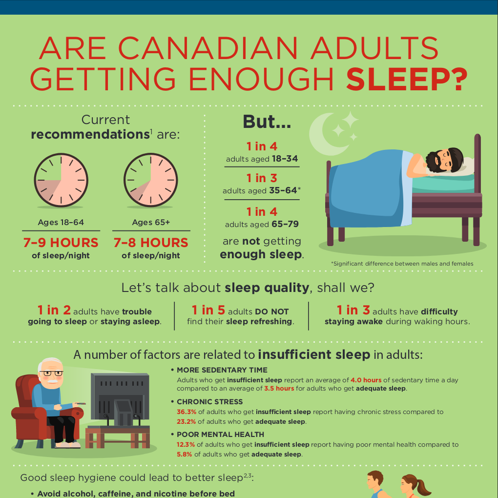 Are Canadian adults getting enough sleep?
