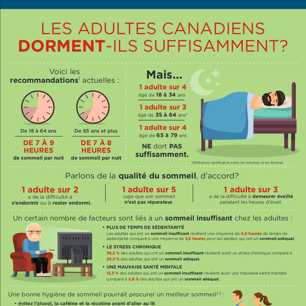 Les adultes canadiens dorment-ils suffisamment?