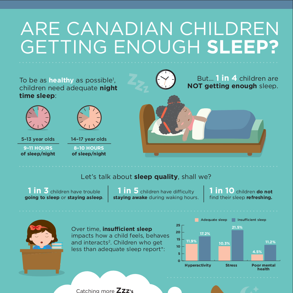 Are Canadian children getting enough sleep?