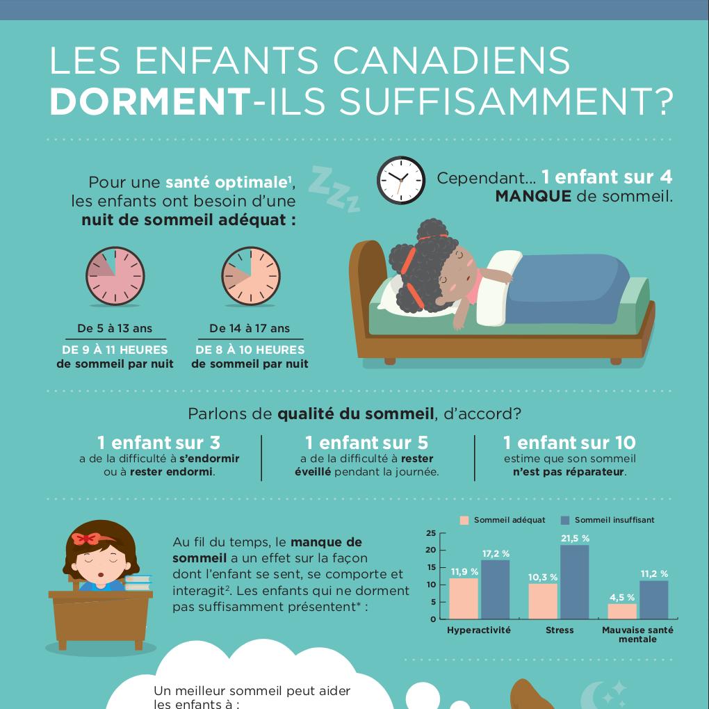 Les enfants Canadiens dorment-ils suffisamment?