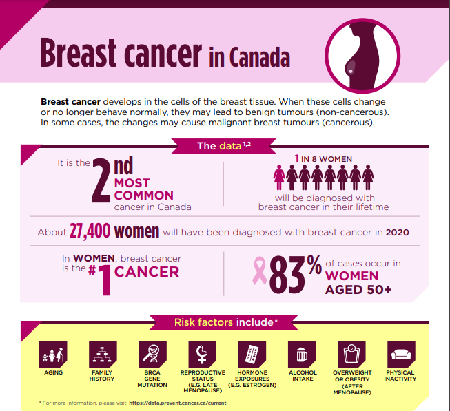Breast Cancer in Canada