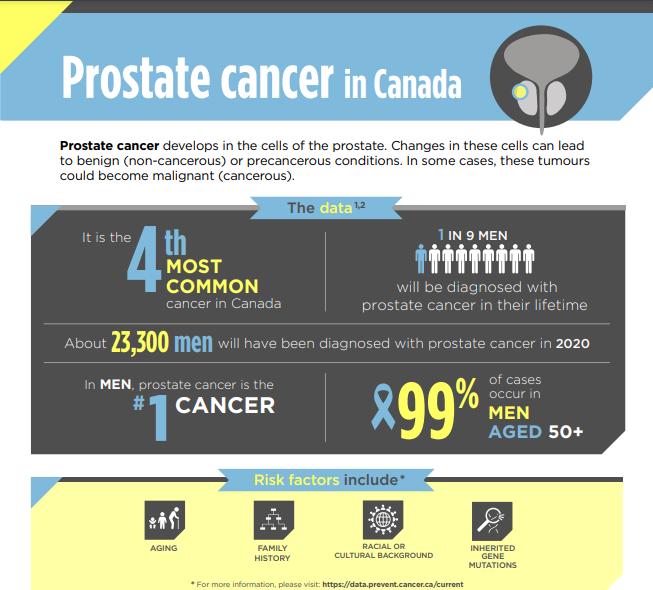 Prostate Cancer in Canada
